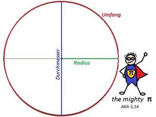 Kreis nähen Radius ermitteln